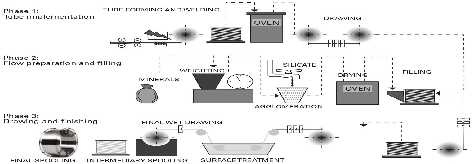 Productive Technologies Of Flux Cored Wires By Welding Wire Tech World Figure 4 Wiring Diagram For An Ethernet Crossover Cable Schematization The Production Process Seamless